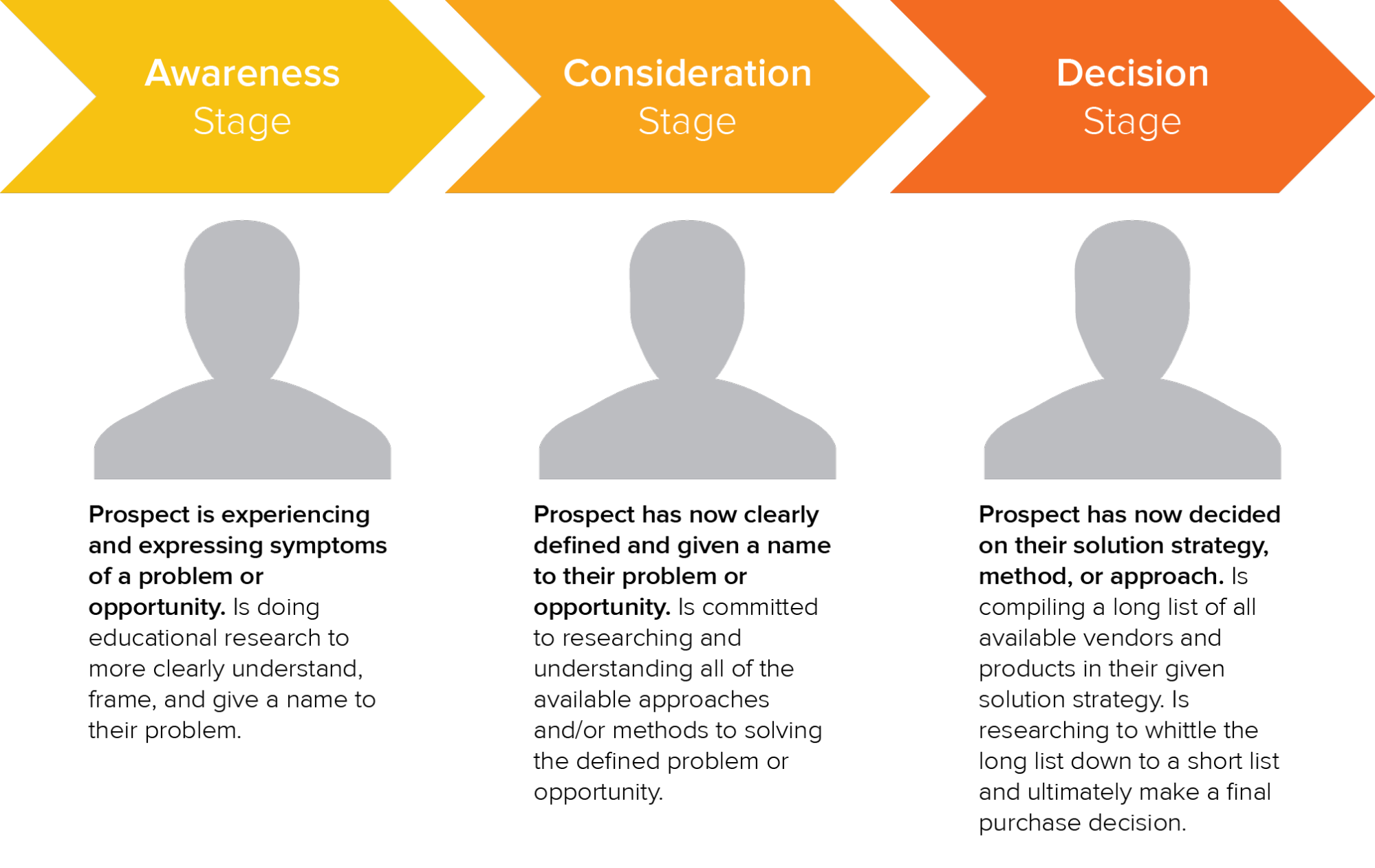 HubSpot buyers journey infographic