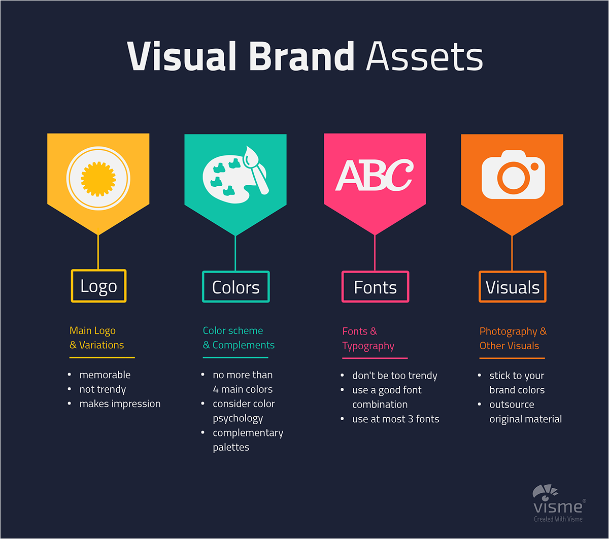 logo, colors, fonts, and visuals brand assets infographic